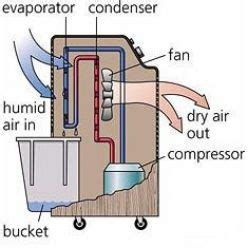 how to dehumidify a room dehumidifiers dehumidifier buying guide