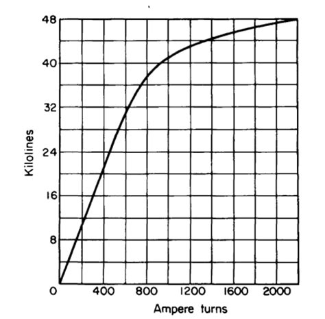 inductor saturation current calculator inductor saturation calculator 28 images magnetics inductor design with magnetics ferrite