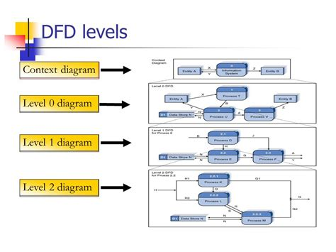 context level diagram context diagram template powerpoint images how to guide