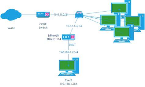 nat firewall tutorial tutorial port forwarding mikrotik untuk akses http rdp