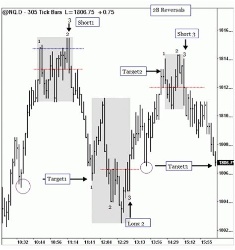 2b Reversal Pattern Indicator | 2b chart patterns bing images