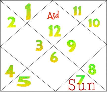 sun in 8th house sun in eight house for pisces ascendant astro pankaj seth