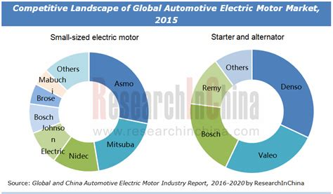pattern energy annual report 2016 global and china automotive electric motor industry report