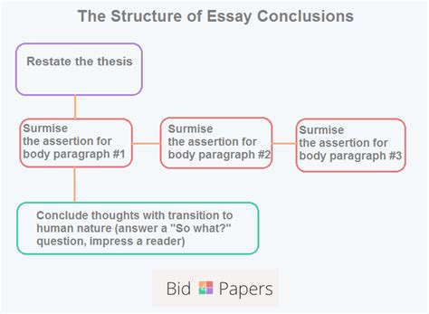 Ways To Structure An Essay by How To Write A Strong Conclusion For Your Essay