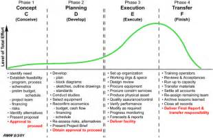 Five Phases Of Project Management Essay by Managing The Project Environment