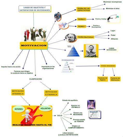 imagenes mentales positivas mapas mentales sobre motivaci 243 n cuadro comparativo