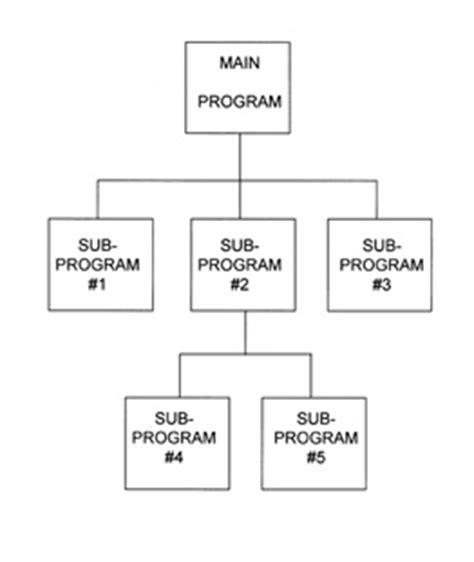 printable blank organizational chart blank flow charts printables new calendar template site