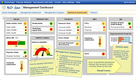 risk dashboard demo strategic management dashboard demo of a business