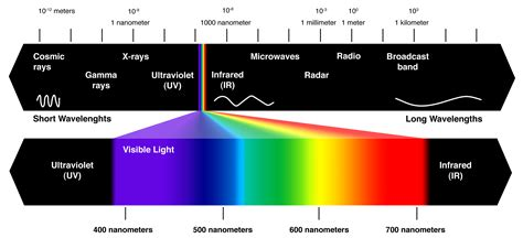 electromagnetic spectrum colors the colour of light my oca learning log