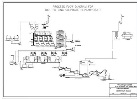 Turnkey Projects For Fertilizer Amp Micro Nutrients Zinc