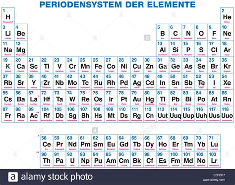 chemistry table of elements chemical elements