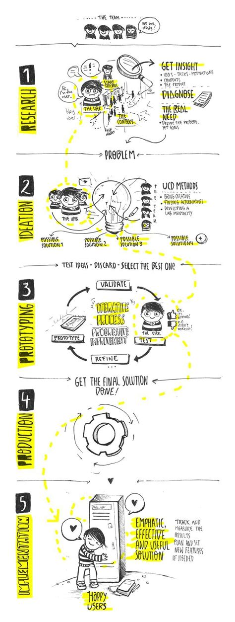 design thinking infographic 55 best graphic design workflow images on pinterest