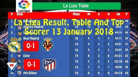 la liga table and top scorer la liga table and top scorers 2017 brokeasshome com