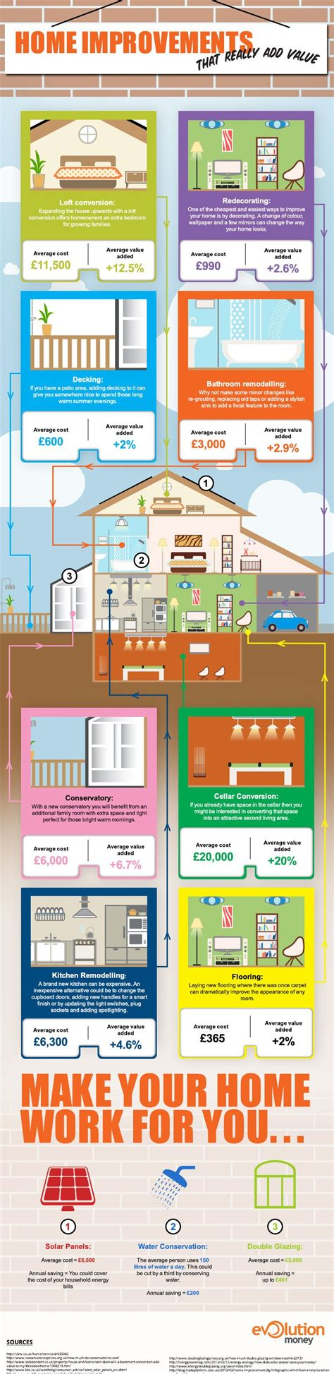 valuable home improvements infographic evolution money