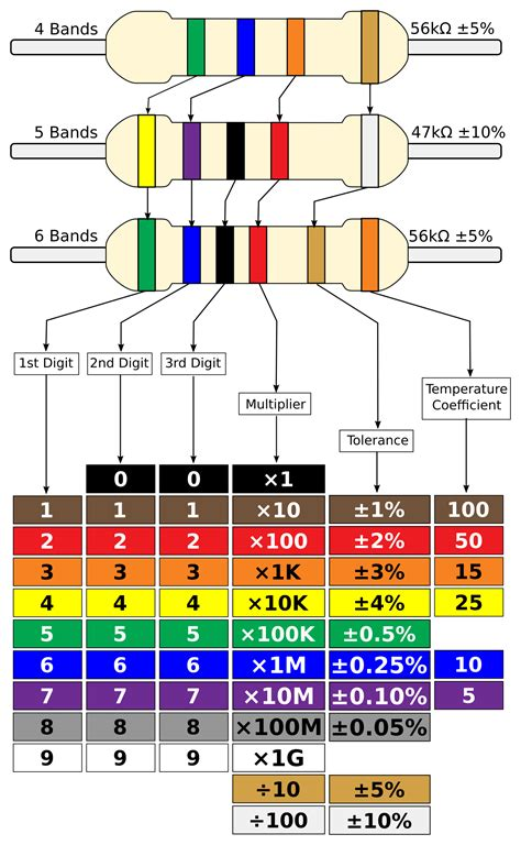 colour coding of resistors pdf clipart resistor colour chart improved