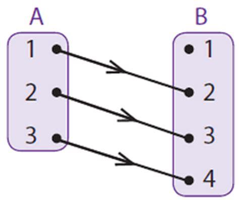 Materi Domain Kodomain Dan Range