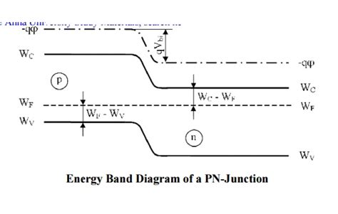 band switching diode wiki pn junction diode study material lecturing notes assignment reference wiki description
