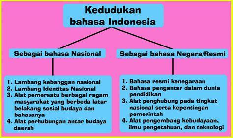 Or Bahasa Indonesia Angga Mahessa Fungsi Dan Kedudukan Bahasa Indonesia