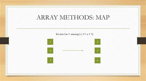 array map rxjs реактивное программирование асинхронное программирование презентация онлайн