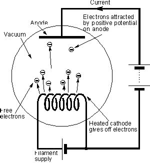 vaccum diode vacuum diodes todays circuits engineering projects