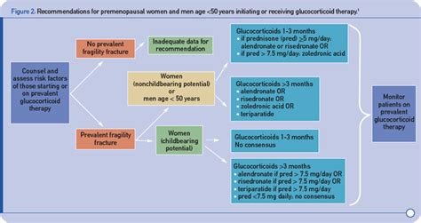 Glucocorticoids Also Search For Glucocorticoids A Fracture Risk At Any Dose The Rheumatologist