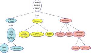 Essay Concept Map by Beyond The Essay Ii Center For Teaching Vanderbilt