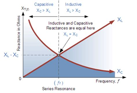 capacitive reactance with impedance versus frequency standards