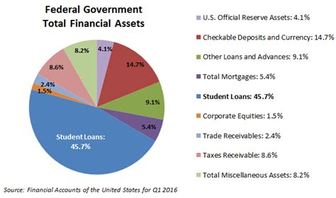 Government For Mba Finance Students by These Debt Slaves Are The Government S Largest Asset Class