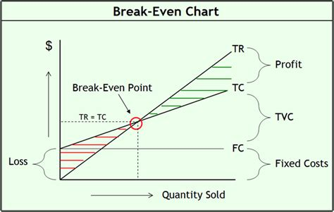 break even analysis formula exle calculator and chart