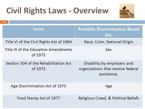 section 75 of the civil service law civil rights training 2014 for county departments of