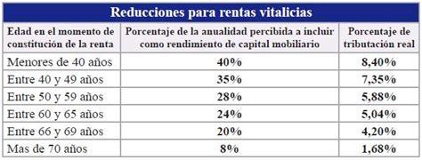tabla tributacin no residentes 2016 sucesiones fiscalidad seguros de vida 2012 2013