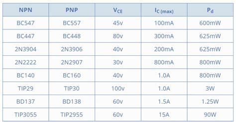 bjt transistor list transistor 晶体管 场效应 双极型 达林顿 cmos pmos bjt fet openxc 博客园