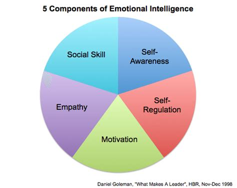 how to analyze emotional intelligence and cognitive behavioral therapy books metacognition and experience knowledge without borders