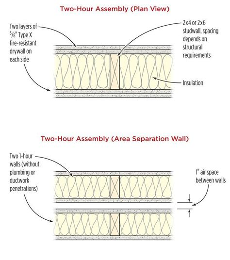 image result   hour rated interior wood stud wall assembly construction details floor