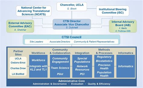 ucla community discuss potential impact ucla ctsi accelerating discoveries toward better health