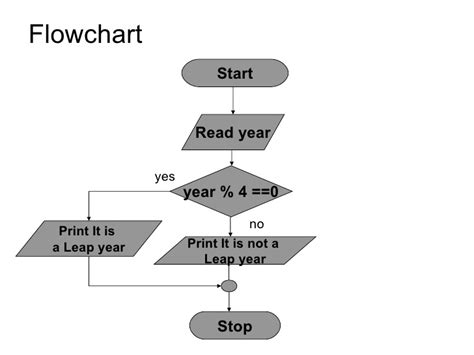 flowchart to check leap year image gallery leap year algorithm