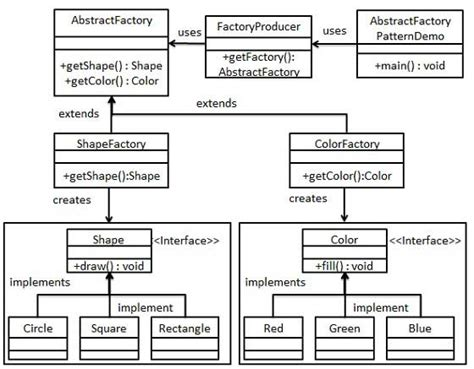 factory pattern exles c abstract factory vs factory pattern sriramjithendra nidumolu