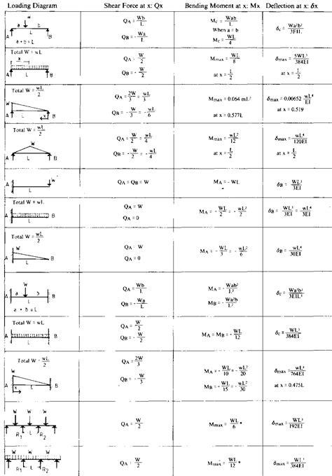 Beam Deflection Table Deflection Of A Beam Formula