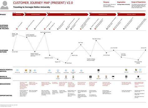 design thinking user journey 142 best customer journey images on pinterest customer