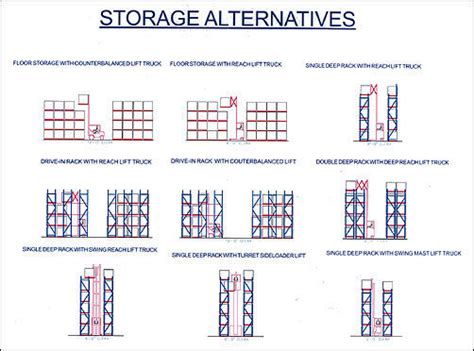 warehouse layout types warehouse wbdg whole building design guide