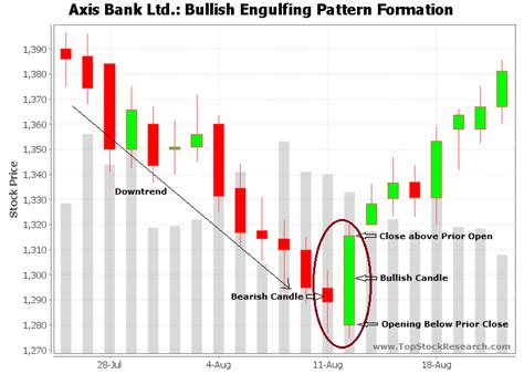 bullish candlestick pattern definition tutorial on bullish engulfing candlestick pattern