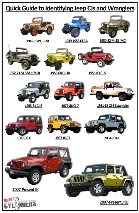 types of jeeps chart ride guides a guide to identifying jeep cjs and
