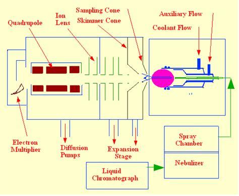 inductively coupled plasma icp ion chromatography inductively coupled plasma interfaces lc icp aas 1 chromatography