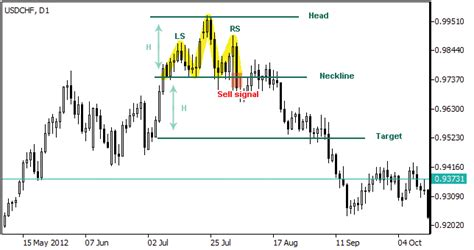 head pattern forex reversal strategy head and shoulders pattern reverse head and shoulders
