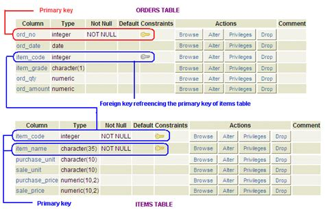 sql create table with foreign key postgresql foreign key constraint w3resource