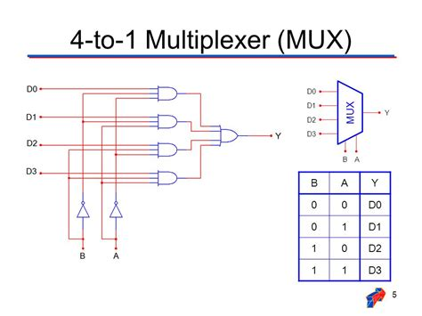 logic diagram of multiplexer wiring diagram with description
