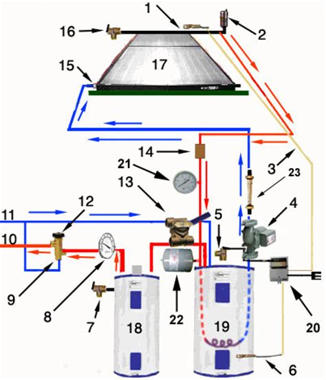 a layout method for control panel of thermal power plant solar thermal systems