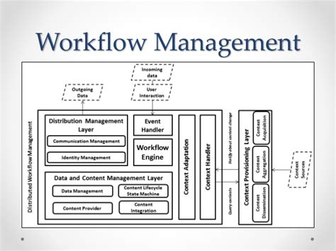 content management workflow content management workflow 28 images portal content