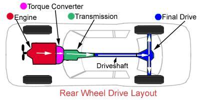automobile layout wikipedia rear wheel drive zombiesquadwiki