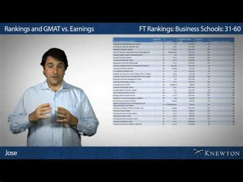 Mba Schools That Accept Low Gpa by Gmat Scores By School Europe
